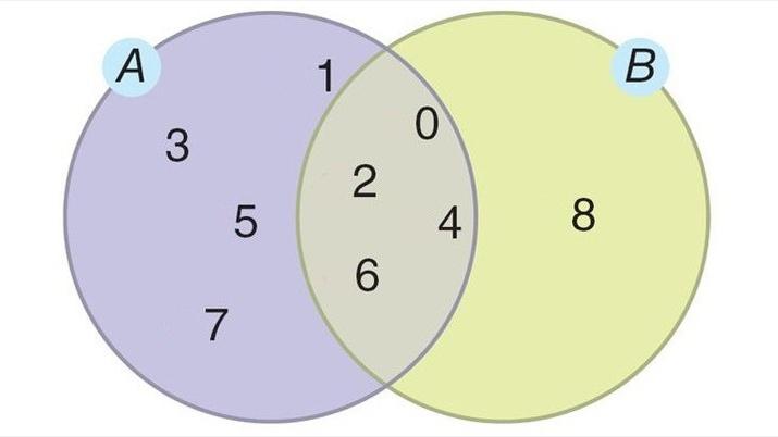 Conjuntos União, intersecção, diferença e complementar